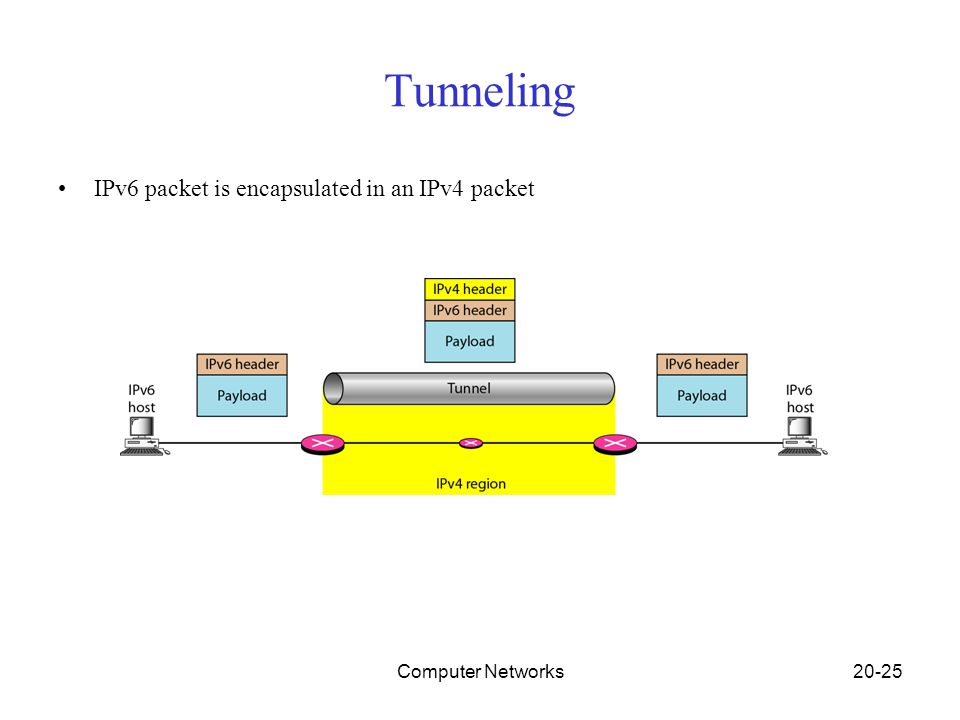 Computer Networks20-25 Tunneling IPv6 packet is encapsulated in an IPv4 packet