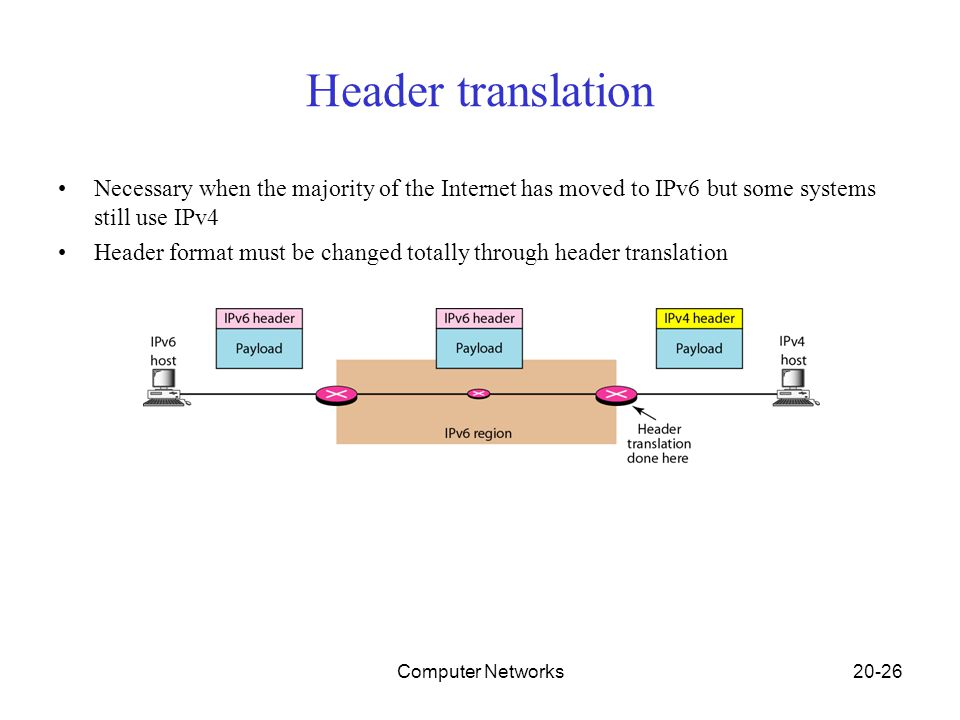 Computer Networks20-26 Header translation Necessary when the majority of the Internet has moved to IPv6 but some systems still use IPv4 Header format