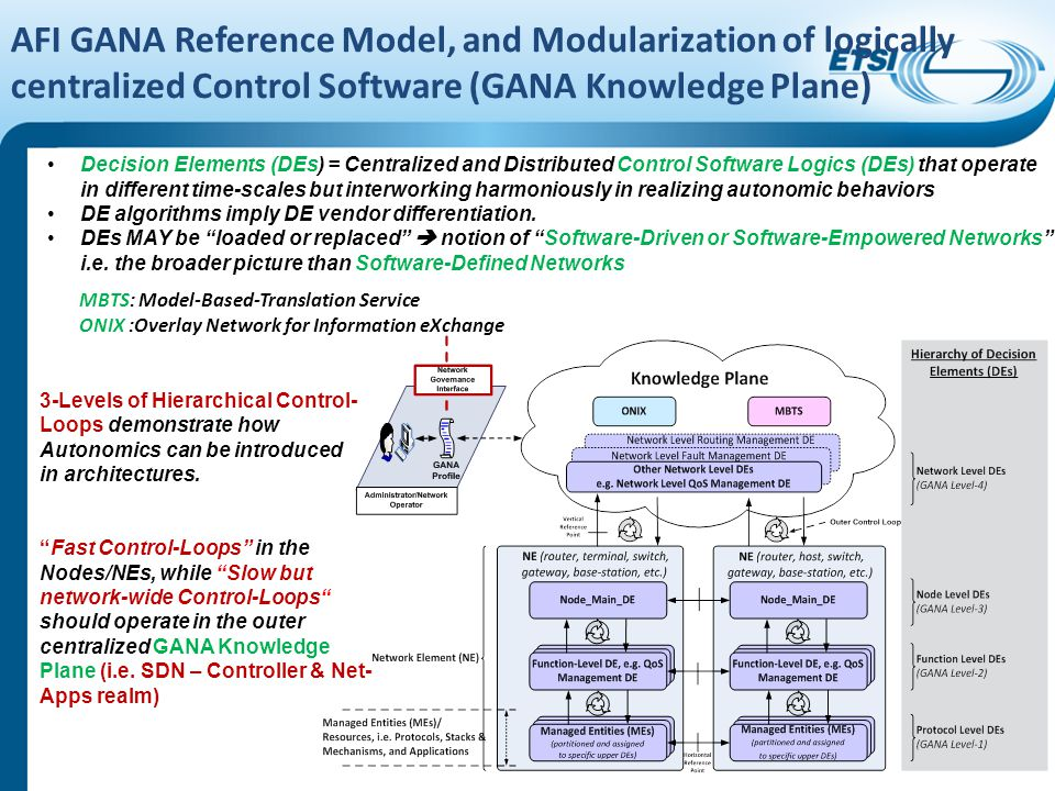 AFI GANA Reference Model, and Modularization of logically centralized Control Software (GANA Knowledge Plane) Decision Elements (DEs) = Centralized an