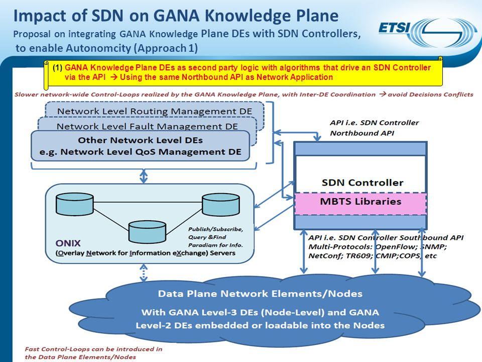 Impact of SDN on GANA Knowledge Plane Proposal on integrating GANA Knowledge Plane DEs with SDN Controllers, to enable Autonomcity (Approach 2) © ETSI 2014.