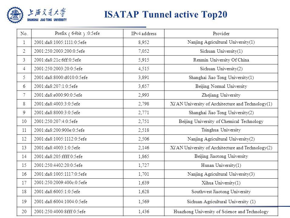 ISATAP Tunnel active Top20 No.