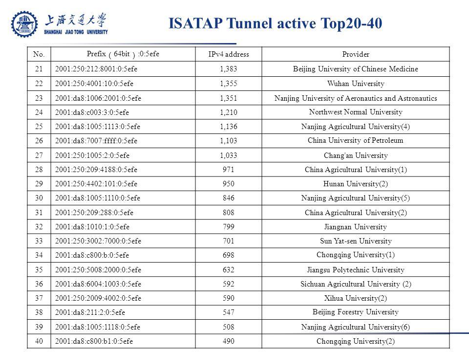 ISATAP Tunnel active Top20-40 No.