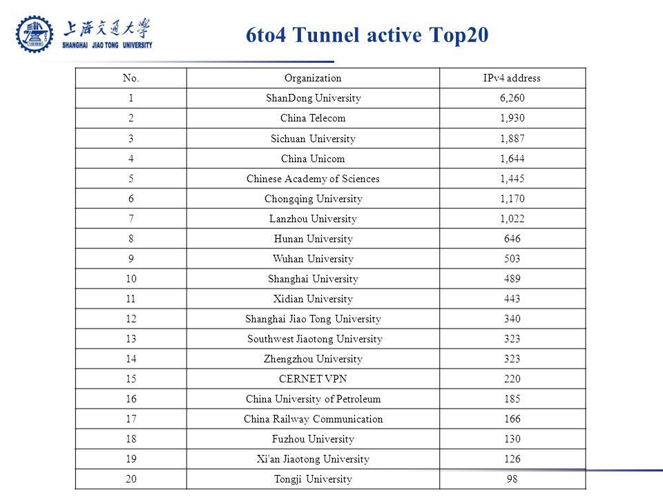 6to4 Tunnel active Top20 No.OrganizationIPv4 address 1ShanDong University6,260 2China Telecom1,930 3Sichuan University1,887 4China Unicom1,644 5Chinese Academy of Sciences1,445 6Chongqing University1,170 7Lanzhou University1,022 8Hunan University646 9Wuhan University503 10Shanghai University489 11Xidian University443 12Shanghai Jiao Tong University340 13 Southwest Jiaotong University323 14Zhengzhou University323 15CERNET VPN220 16China University of Petroleum185 17China Railway Communication166 18Fuzhou University130 19Xi an Jiaotong University126 20Tongji University98