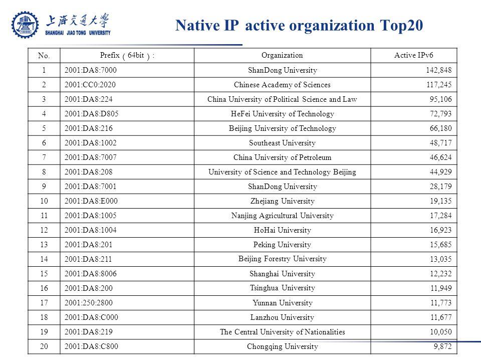 Native IP active organization Top20 No.