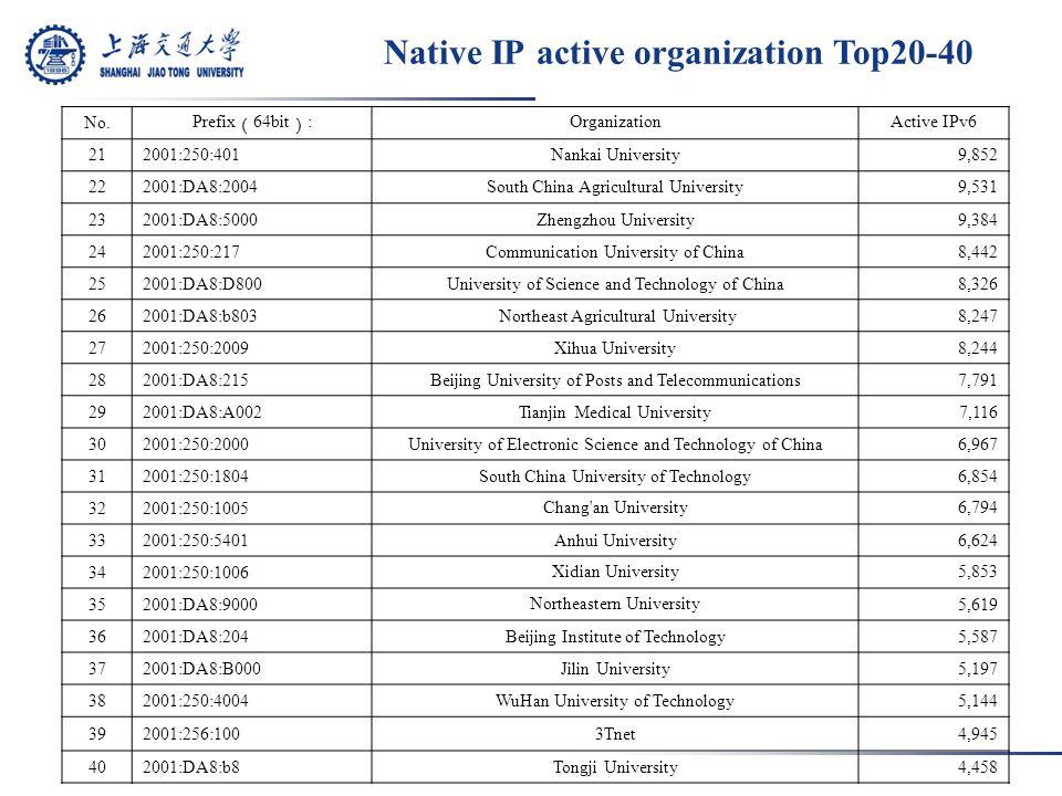 Native IP active organization Top20-40 No.