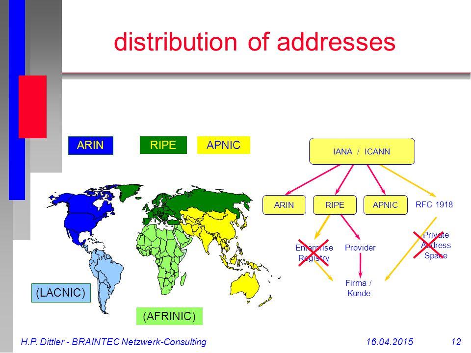 H.P. Dittler - BRAINTEC Netzwerk-Consulting16.04.2015 12 distribution of addresses ARIN RIPEAPNIC ARIN RFC 1918 Private Address Space Enterprise Regis