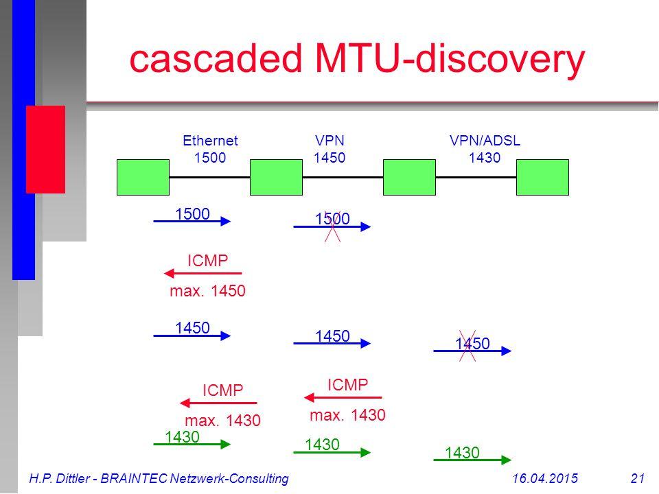 H.P. Dittler - BRAINTEC Netzwerk-Consulting16.04.2015 21 cascaded MTU-discovery Ethernet 1500 VPN 1450 VPN/ADSL 1430 1500 ICMP max. 1450 1450 ICMP max