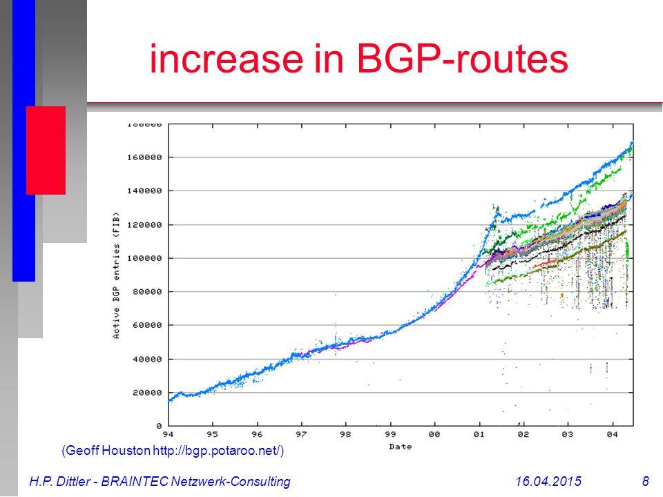 H.P. Dittler - BRAINTEC Netzwerk-Consulting16.04.2015 8 increase in BGP-routes (Geoff Houston http://bgp.potaroo.net/)