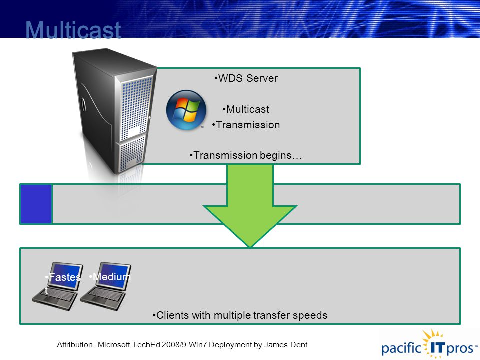 Clients with multiple transfer speeds WDS Server Multicast Transmission Transmission begins… Multicast Fastes t Medium Attribution- Microsoft TechEd 2008/9 Win7 Deployment by James Dent