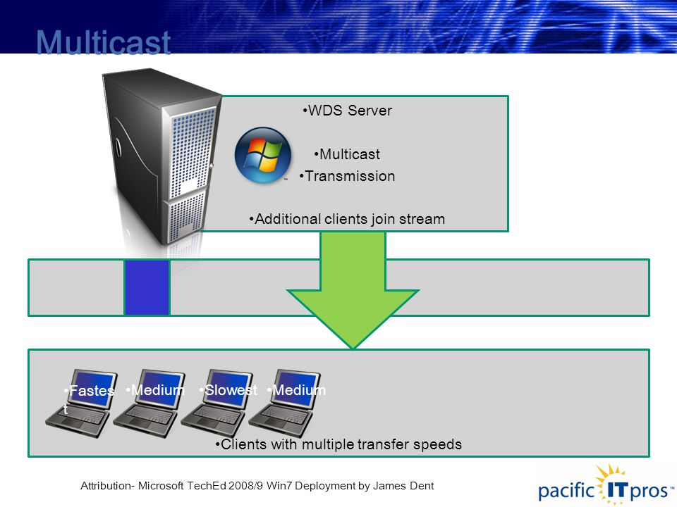 Clients with multiple transfer speeds WDS Server Multicast Transmission Additional clients join stream Multicast Fastes t MediumSlowestMedium Attribution- Microsoft TechEd 2008/9 Win7 Deployment by James Dent