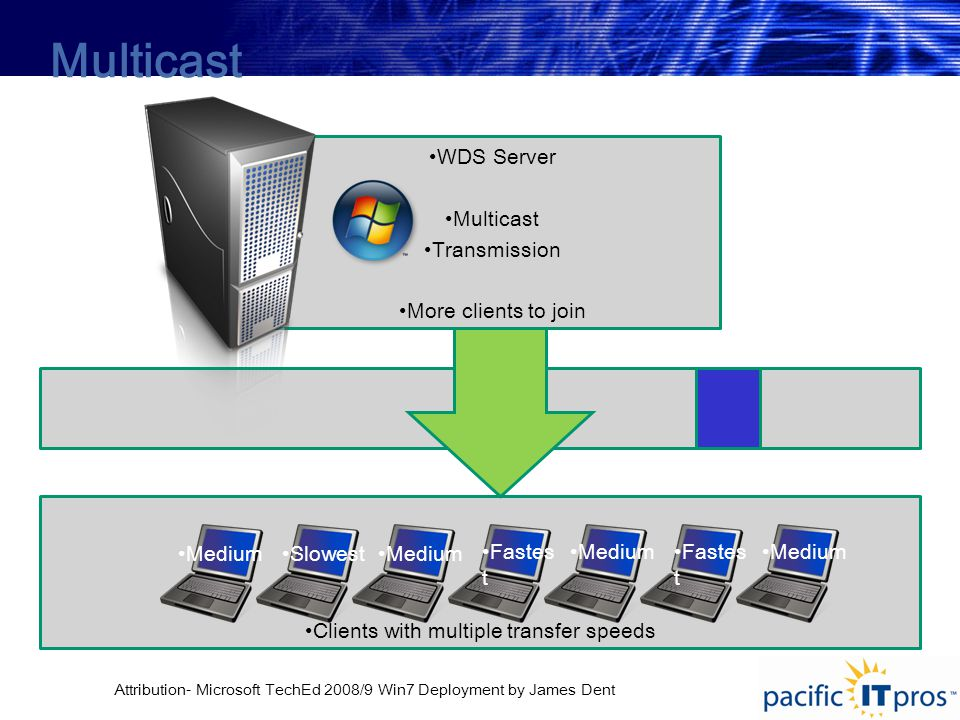Clients with multiple transfer speeds WDS Server Multicast Transmission More clients to join Multicast Fastes t MediumSlowestMedium Fastes t Medium Attribution- Microsoft TechEd 2008/9 Win7 Deployment by James Dent
