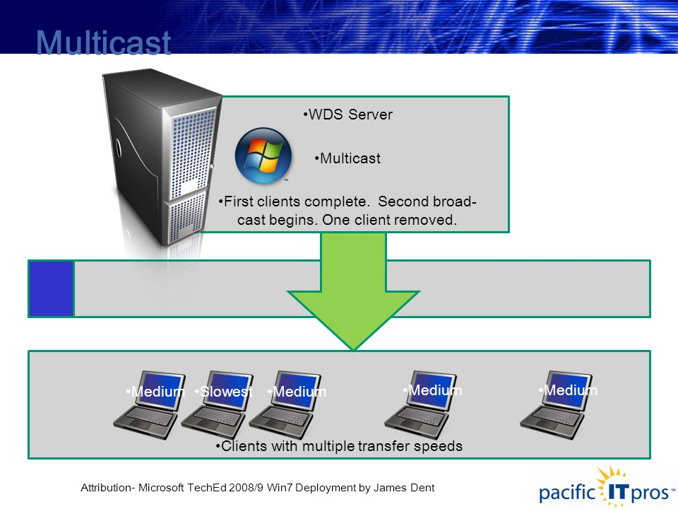 Clients with multiple transfer speeds WDS Server Multicast First clients complete.