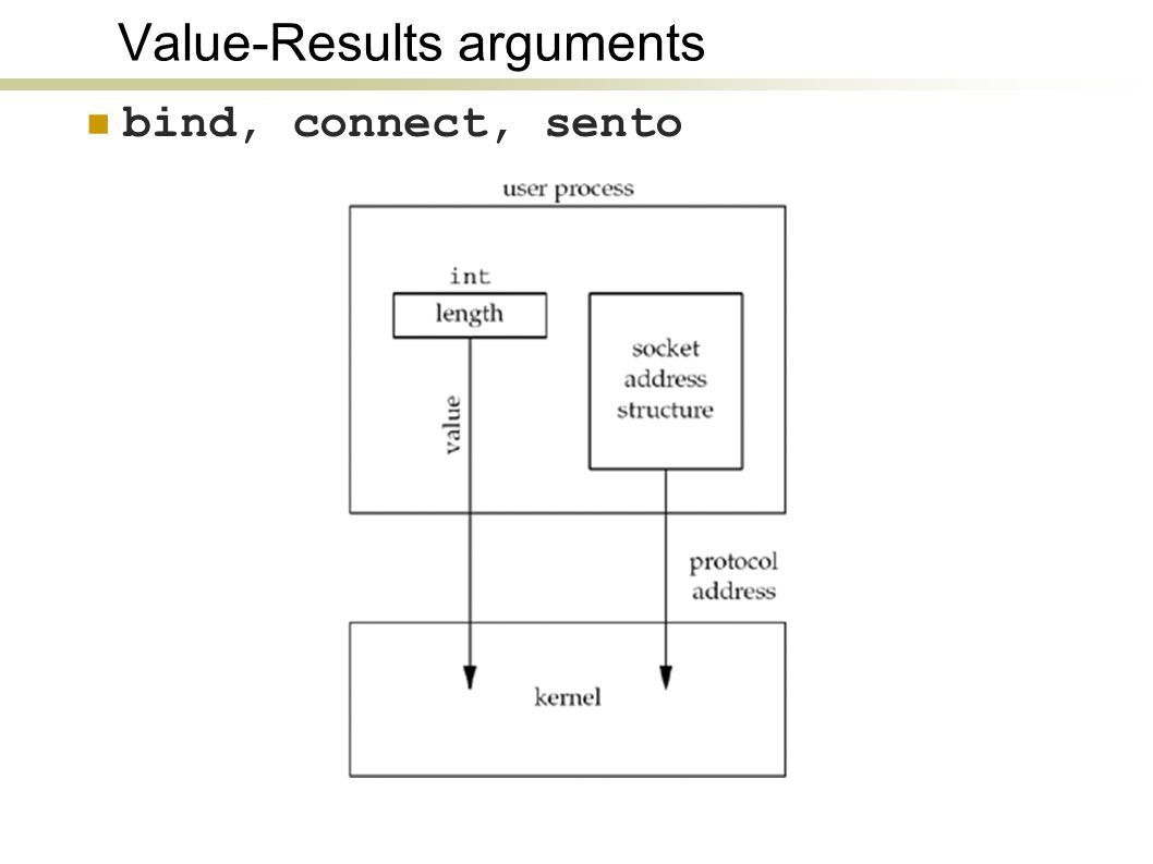 Value-Results arguments bind, connect, sento