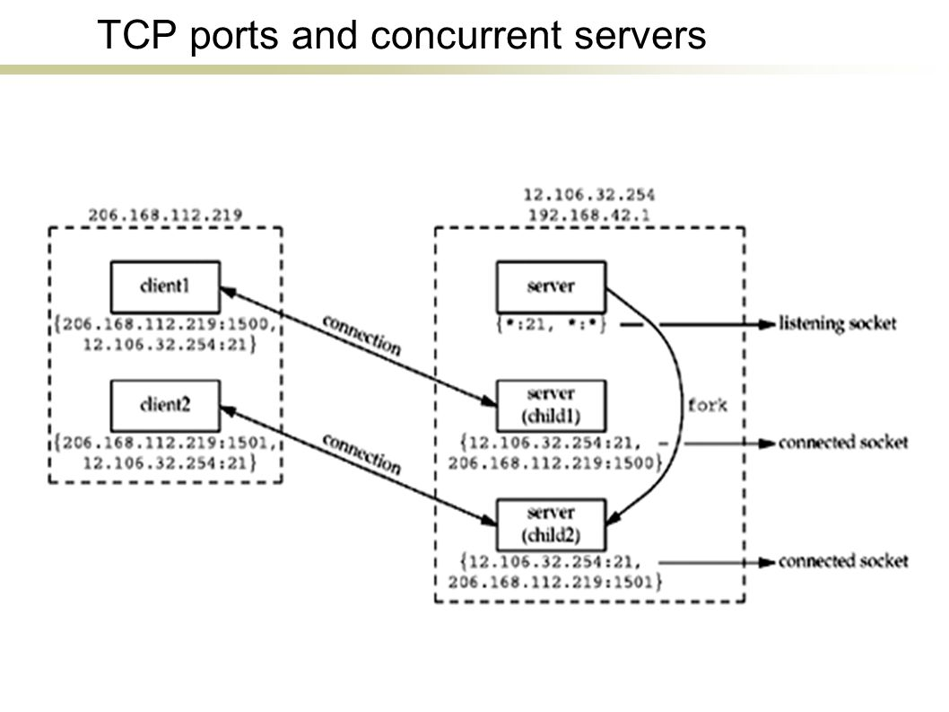 TCP ports and concurrent servers