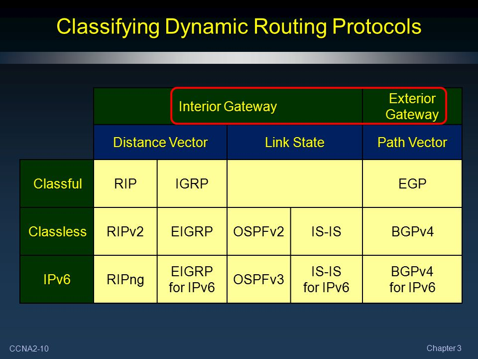 CCNA2-10 Chapter 3 Classifying Dynamic Routing Protocols Interior Gateway Exterior Gateway Distance Vector Link State Path Vector ClassfulRIPIGRPEGP C