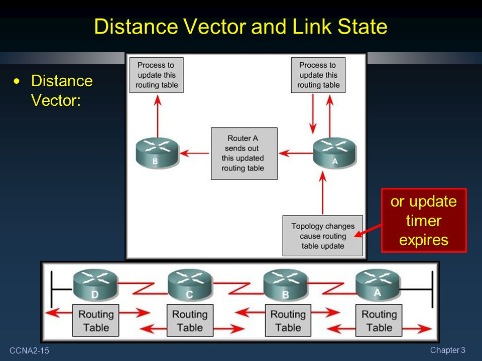 CCNA2-15 Chapter 3 Distance Vector and Link State Distance Vector: Distance Vector: or update timer expires