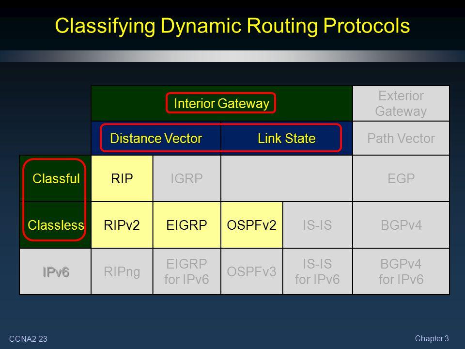 CCNA2-23 Chapter 3 Interior Gateway Exterior Gateway Distance Vector Link State Path Vector ClassfulRIPIGRPEGP ClasslessRIPv2EIGRPOSPFv2IS-ISBGPv4 IPv