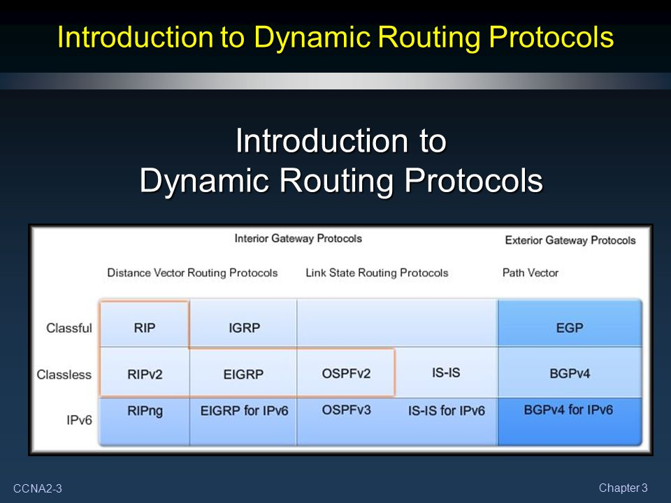 CCNA2-3 Chapter 3 Introduction to Dynamic Routing Protocols