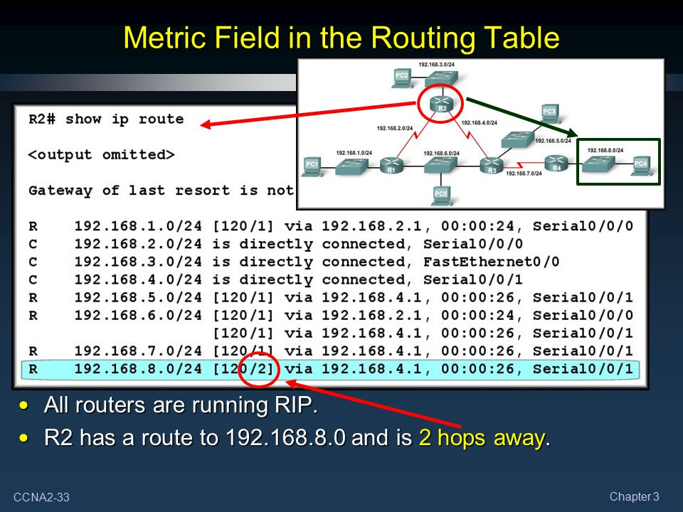 CCNA2-33 Chapter 3 Metric Field in the Routing Table All routers are running RIP. All routers are running RIP. R2 has a route to 192.168.8.0 and is 2
