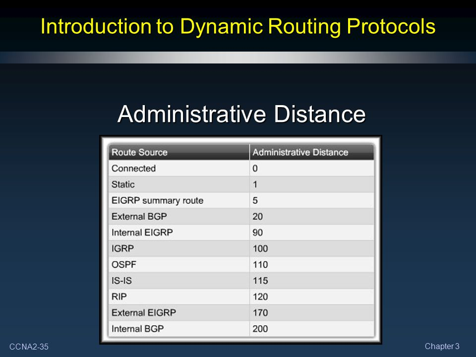 CCNA2-35 Chapter 3 Introduction to Dynamic Routing Protocols Administrative Distance