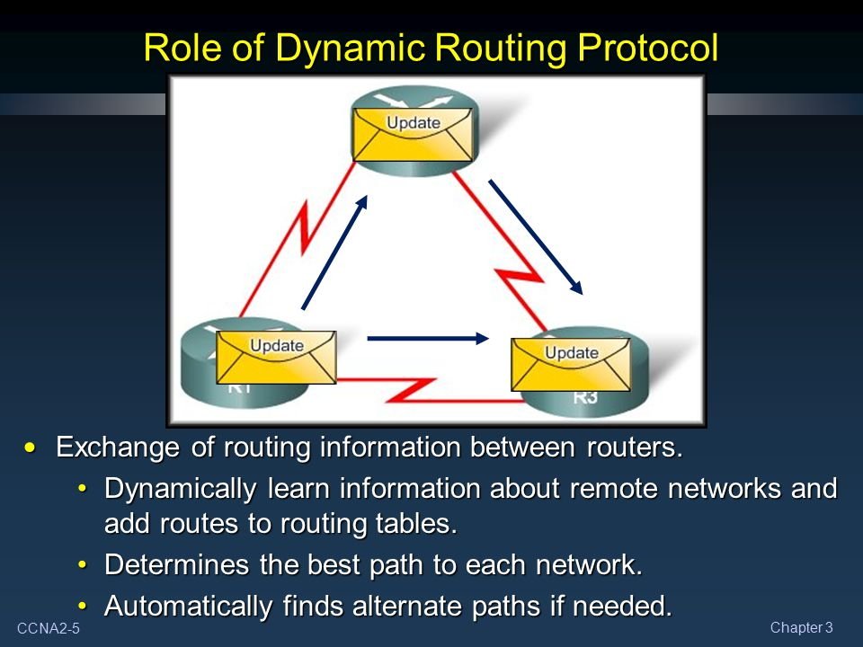 CCNA2-5 Chapter 3 Role of Dynamic Routing Protocol Exchange of routing information between routers. Exchange of routing information between routers. D
