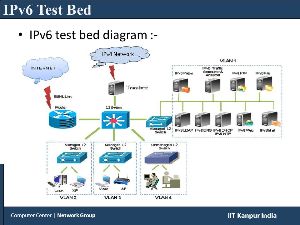 Computer Center | Network Group IIT Kanpur India IPv6 Test Bed