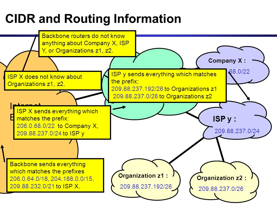 CIDR and Routing Information 206.0.64.0/18 204.188.0.0/15 209.88.232.0/21 Internet Backbone ISP X owns: Company X : 206.0.68.0/22 ISP y : 209.88.237.0