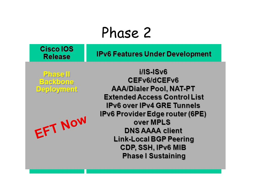 Phase 2 IPv6 Features Under Development Cisco IOS Release Phase II Backbone Deployment Phase II Backbone Deployment i/IS-ISv6 CEFv6/dCEFv6 AAA/Dialer Pool, NAT-PT Extended Access Control List IPv6 over IPv4 GRE Tunnels IPv6 Provider Edge router (6PE) over MPLS DNS AAAA client Link-Local BGP Peering CDP, SSH, IPv6 MIB Phase I Sustaining i/IS-ISv6 CEFv6/dCEFv6 AAA/Dialer Pool, NAT-PT Extended Access Control List IPv6 over IPv4 GRE Tunnels IPv6 Provider Edge router (6PE) over MPLS DNS AAAA client Link-Local BGP Peering CDP, SSH, IPv6 MIB Phase I Sustaining EFT Now