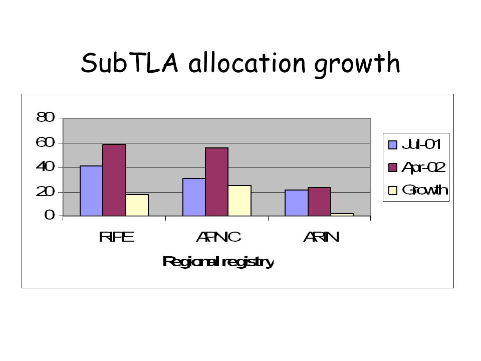 SubTLA allocation growth