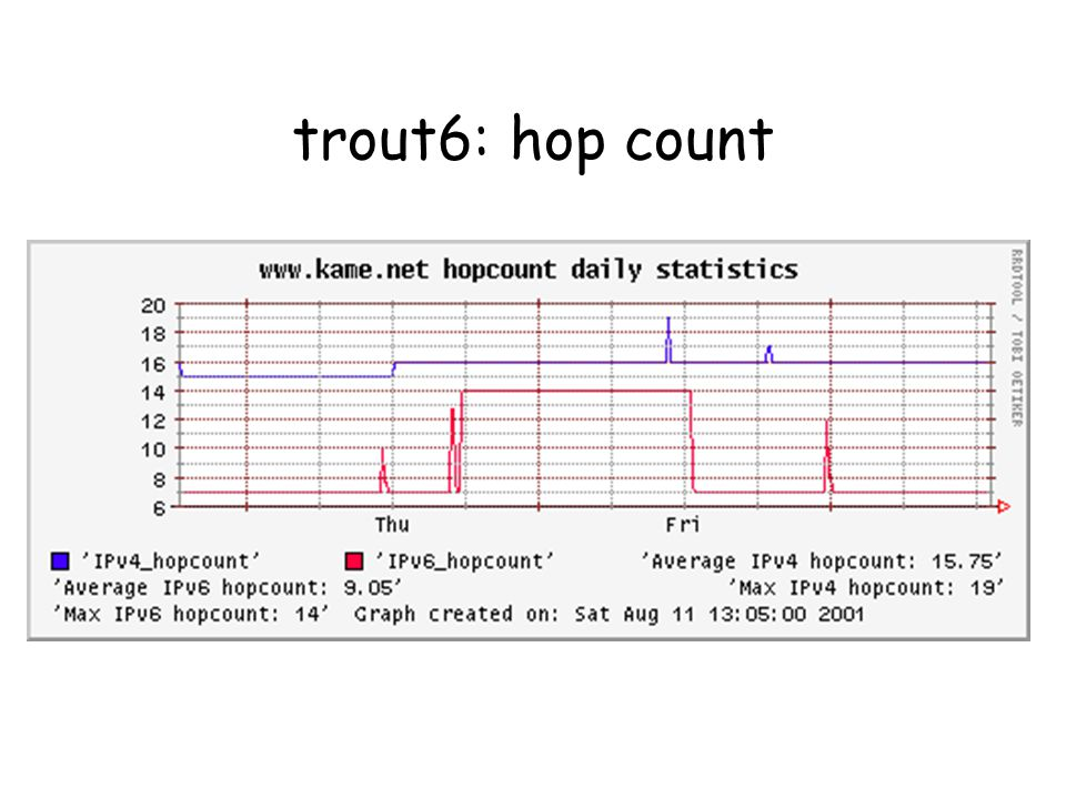 trout6: hop count