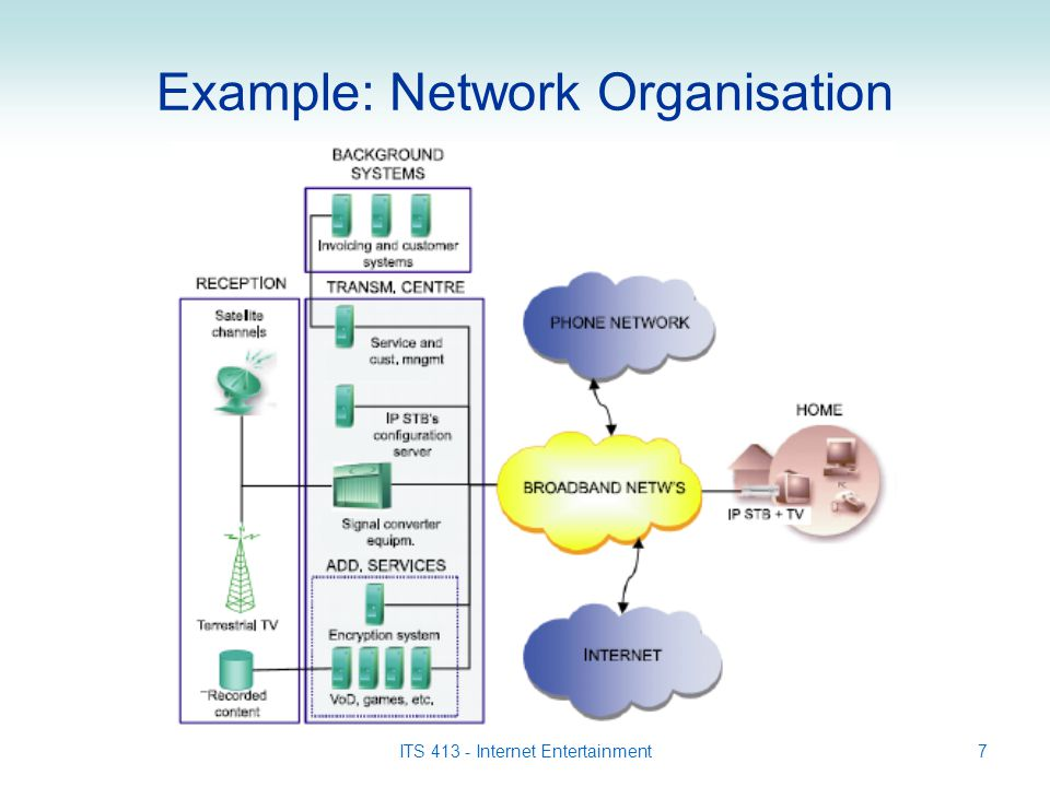 ITS 413 - Internet Entertainment7 Example: Network Organisation