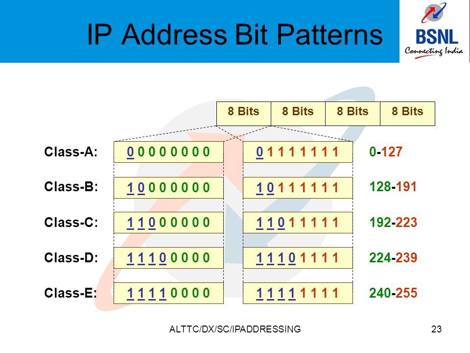 ALTTC/DX/SC/IPADDRESSING23 IP Address Bit Patterns 8 Bits Class-A: Class-B: Class-C: Class-D: Class-E:0-127 128-191 192-223 224-239 240-255 0 0 0 0 1 0 0 0 0 0 0 0 1 1 0 0 0 0 0 0 1 1 1 0 0 0 0 0 1 1 1 1 0 0 0 0 0 1 1 1 1 1 1 1 1 0 1 1 1 1 1 1 1 1 0 1 1 1 1 1 1 1 1 0 1 1 1 1 1 1 1 1