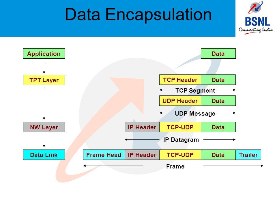 Frame HeadTrailer Frame Data Encapsulation Data TCP Header TCP Segment UDP Header UDP Message TCP-UDPDataIP Header IP Datagram IP HeaderTCP-UDPData Application TPT Layer NW Layer Data Link