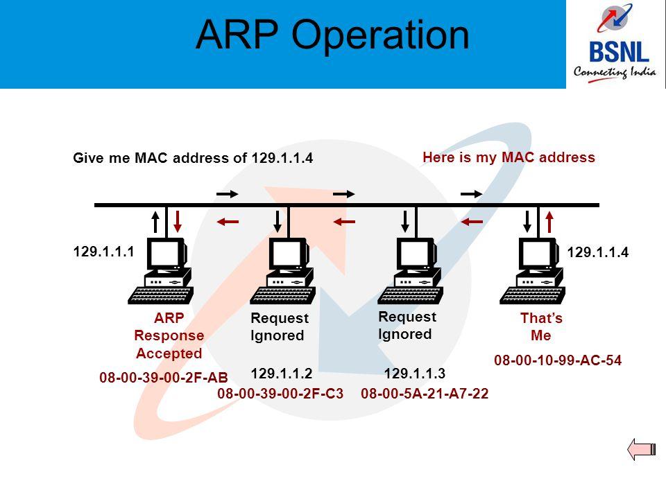RARP Operation Give me my IP addressRARP Response Diskless work station RARP Server 08-00-39-00-2F-C3 08-00-10-99-AC-54 08-00-5A-21-A7-22 223.1.2.1 223.1.2.2 223.1.2.3 08-00-39-00-2F-AB