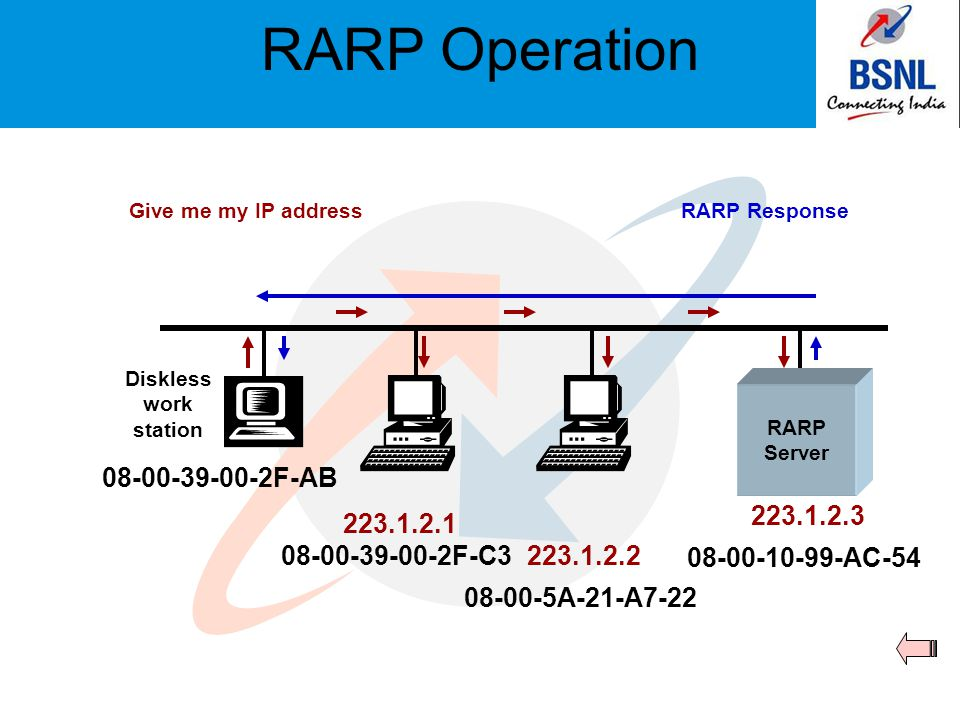 RARP Operation Give me my IP addressRARP Response Diskless work station RARP Server 08-00-39-00-2F-C3 08-00-10-99-AC-54 08-00-5A-21-A7-22 223.1.2.1 22