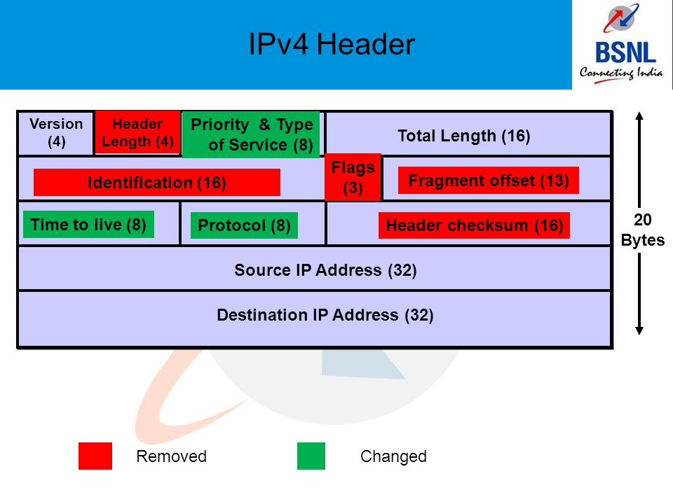 IPv4 Header Version (4) Destination IP Address (32) Header Length (4) Priority & Type of Service (8) Total Length (16) Identification (16) Flags (3) Fragment offset (13) Time to live (8) Protocol (8)Header checksum (16) Source IP Address (32) 20 Bytes RemovedChanged
