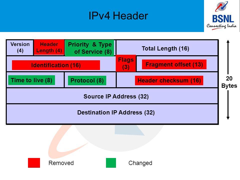 IPv4 Header Version (4) Destination IP Address (32) Header Length (4) Priority & Type of Service (8) Total Length (16) Identification (16) Flags (3) F
