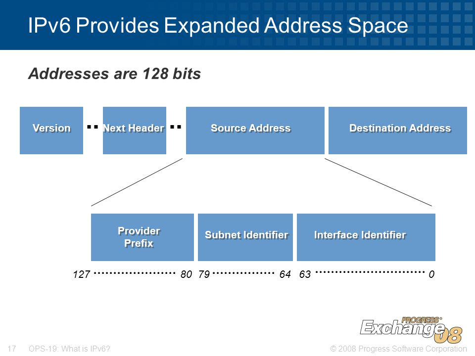 © 2008 Progress Software Corporation17 OPS-19: What is IPv6.