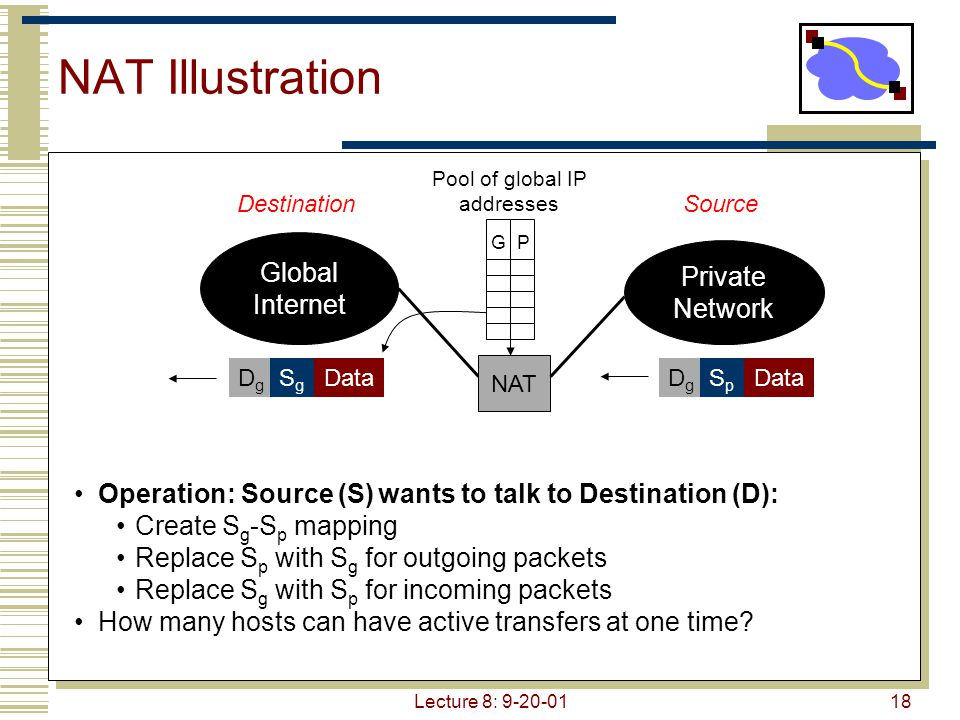 Lecture 8: 9-20-0118 NAT Illustration Global Internet Private Network Pool of global IP addresses Operation: Source (S) wants to talk to Destination (