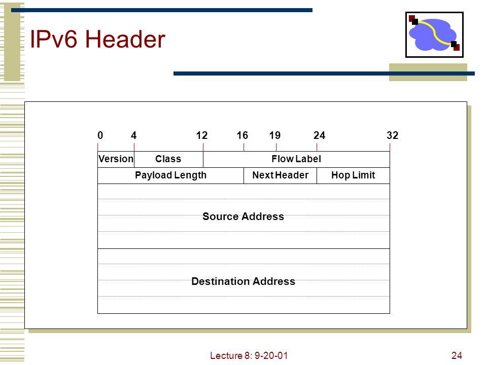Lecture 8: 9-20-0124 IPv6 Header Source Address Destination Address 04162432 VersionClassFlow Label Payload LengthNext HeaderHop Limit 1219
