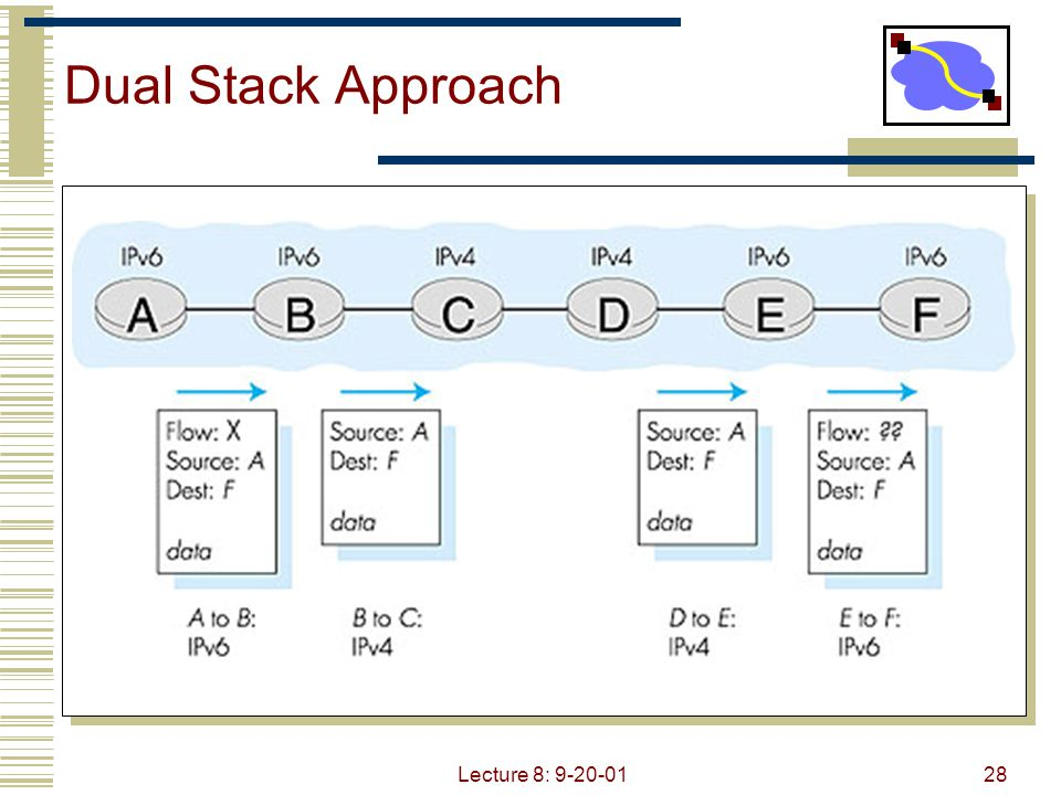 Lecture 8: 9-20-0128 Dual Stack Approach