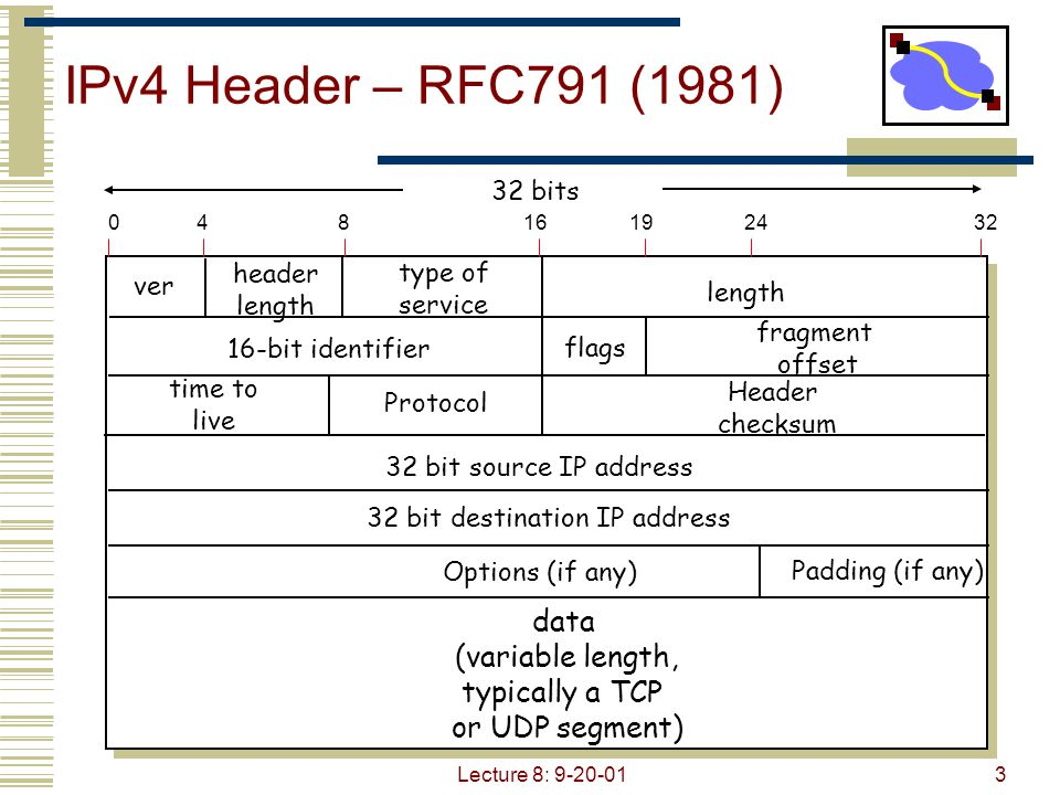 Lecture 8: 9-20-013 IPv4 Header – RFC791 (1981) ver length 32 bits data (variable length, typically a TCP or UDP segment) 16-bit identifier Header che