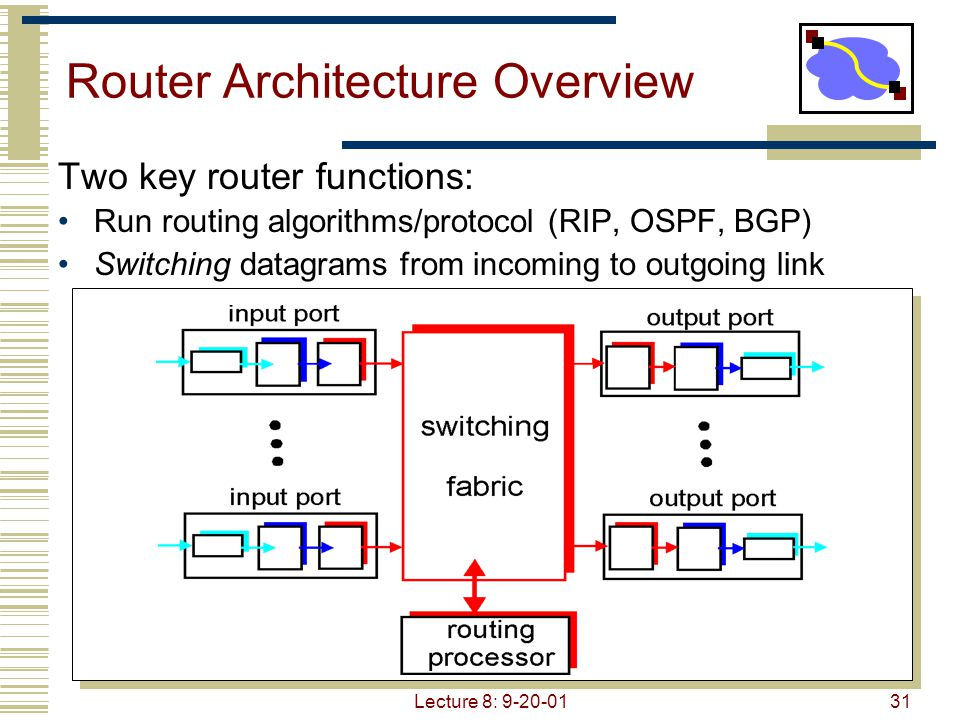 Lecture 8: 9-20-0131 Router Architecture Overview Two key router functions: Run routing algorithms/protocol (RIP, OSPF, BGP) Switching datagrams from