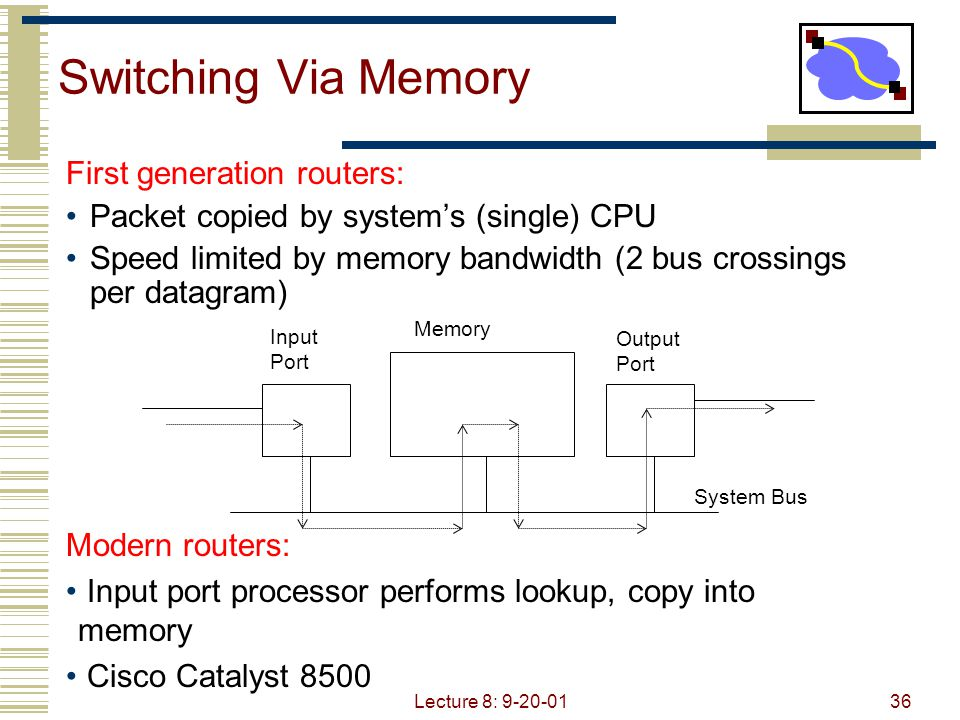 Lecture 8: 9-20-0136 Switching Via Memory First generation routers: Packet copied by system's (single) CPU Speed limited by memory bandwidth (2 bus cr