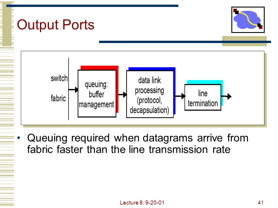 Lecture 8: 9-20-0141 Output Ports Queuing required when datagrams arrive from fabric faster than the line transmission rate