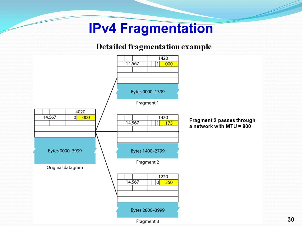 Detailed fragmentation example IPv4 Fragmentation 30 Fragment 2 passes through a network with MTU = 800