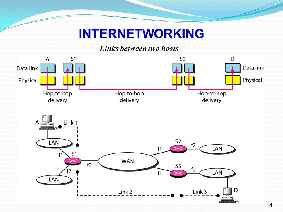 Links between two hosts INTERNETWORKING 4