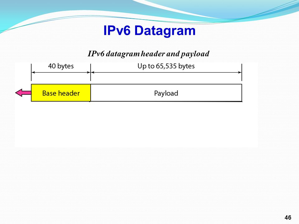 IPv6 datagram header and payload IPv6 Datagram 46
