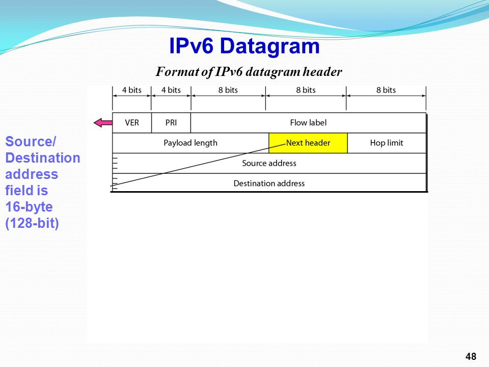 Format of IPv6 datagram header IPv6 Datagram Source/ Destination address field is 16-byte (128-bit) 48