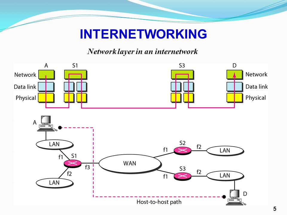 Network layer in an internetwork INTERNETWORKING 5